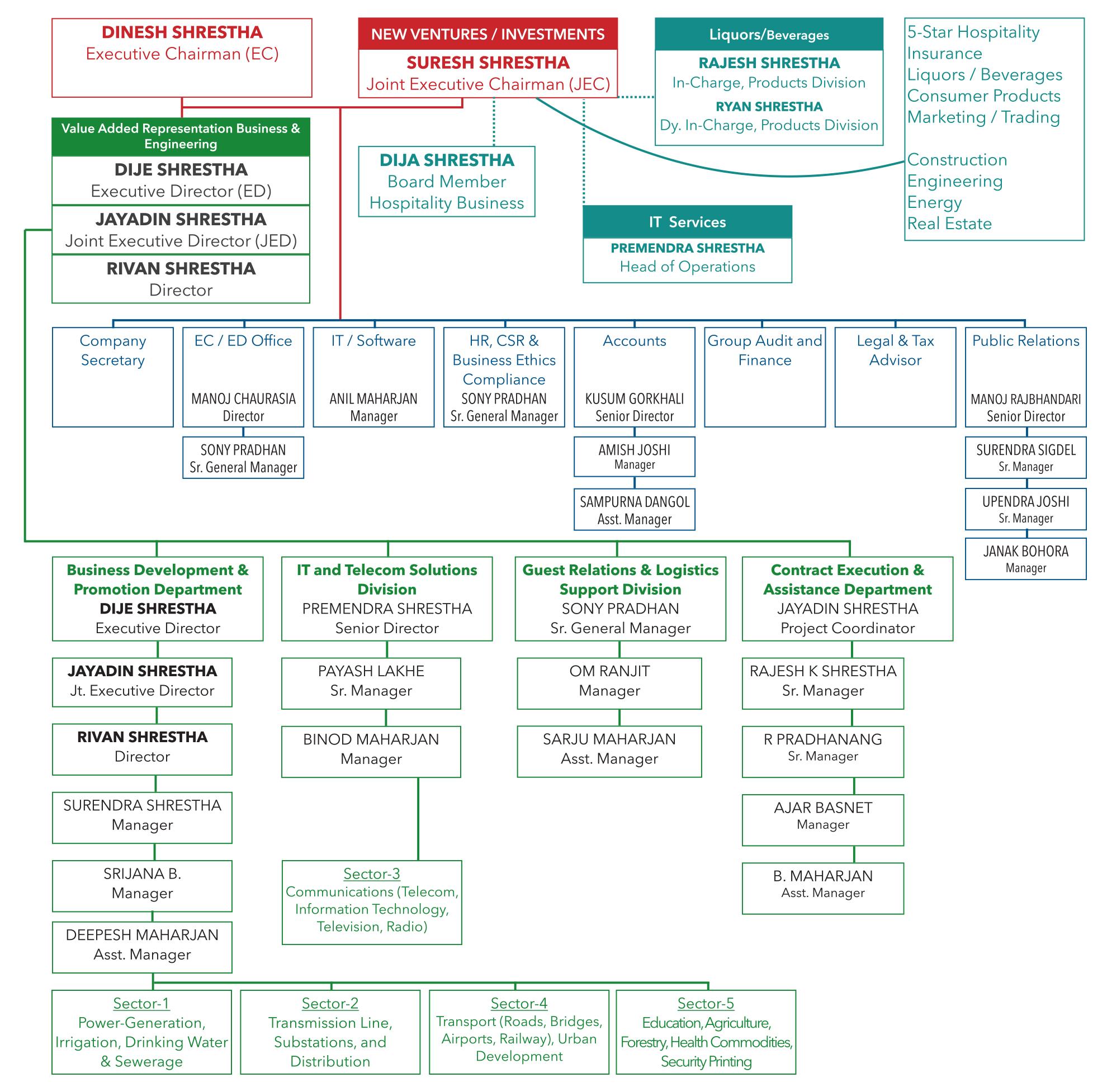 Org-Chart_September-2012